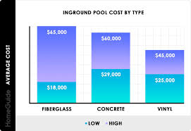 Money Pool Chart 2019 Inground Pool Costs Average Price To Install Build