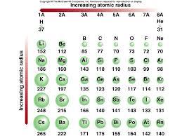 ionic size atomic radii ideal vistalist co