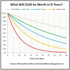 Observations What Will 100 Be Worth In 10 20 Years