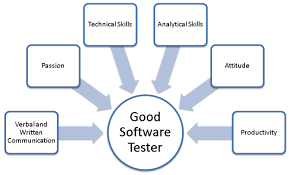 what are analytical skills what are the must have skills for qa professionals