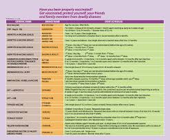 Vaccination Chart From Birth To 10 Years 38 Useful Immunization Vaccination Schedules Pdf