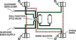 similiar semi tractor air leveling valve diagram keywords wiring diagram further mack mp8 engine diagrams also haldex air valves
