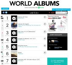 Girls Day Appears On Billboards World Album Chart For