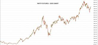 How To Trade Nifty Futures By Justtrading In