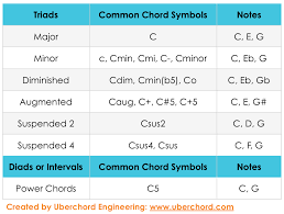 Notes In Guitar Chords Chart Learn How To Read Guitar Chord Chart Symbols