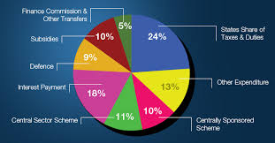 National Budget 2016 Pie Chart How The Government Will Spend The Tax Payers Money In Year
