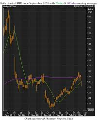 Stitch Fix Stock Chart Another Huge Move Expected From Stitch Fix Stock