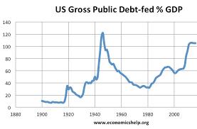 History Of Us National Debt Gdp Economics Help