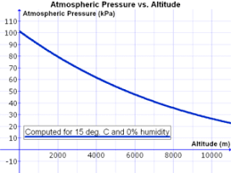 Air Pressure Altitude Chart Atmospheric Pressure Wikipedia