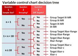 Application Of Control Chart In Manufacturing Control Engineering Selecting The Right Control Chart