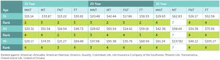the chart below ilrates premium rates for the foresters non cal life insurance at 10 20 and 30 year terms ranked against similar s