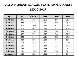 2018 Little League Pitch Count Chart The Count And How It Impacts Hitting Results Spiders Elite