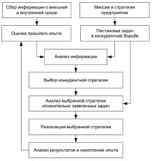 Этапы разработки и реализации конкурентной стратегии В общем виде разработку и внедрение конкурентной стратегии можно представить в виде схемы изображенной на рисунке 1