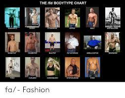 The Fit Bodytype Chart Skinny Ottermode Ripped Bodybuilder