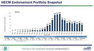 Reverse Mortgage Age Chart Industry Statistics Archives Nrmla