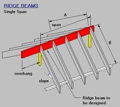 Roof Beam Sizing Chart Timber Steel Framing Manual Single Span Ridge Beam