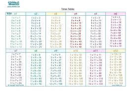 11 12 Multiplication Time Table Chart Se Chercher Com
