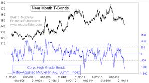 Mcclellan Chart In Focus High Grade Bond Summation Index