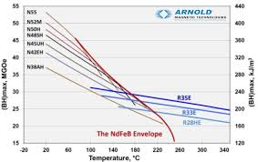 Comparing Smco And Neo Arnold Magnetic Technologies