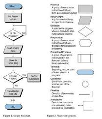 Flowchart Symbols And Their Meanings Aneka Listrik