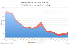 Yearly Shanghai Silver Volume Transcends Comex Again Sge
