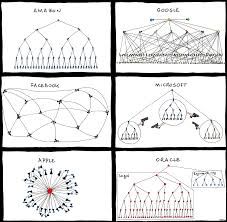 Org Charts Unix And Linux Forums