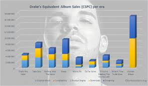 Drakes Albums And Songs Sales Chartmasters