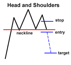 Know the 3 Main Groups of Chart Patterns - BabyPips.com