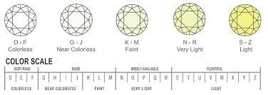 Diamond Quality And Color Chart