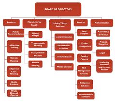 Amc Organization Chart Amc Organization Chart Related Keywords Suggestions Amc