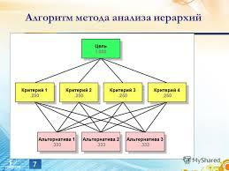 Презентация на тему Дипломная работа Скачать бесплатно и без  7 Алгоритм