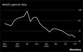 Merkel Approval Rating Chart 2018 How Long Will World Leaders Be In Power Heres A Reality