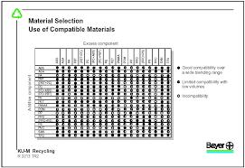 Polypropylene Compatibility Chart Plastics Eco 3e