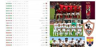 نجح الأهلي والزمالك وبيراميدز، في الفوز. التنمية برس ترتيب الدوري المصري 2021 الأهلي يتصدر والزمالك وصيفا جدول مباريات اليوم الاثنين