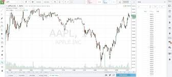 Stock Charts With Indicators The Best Free Real Time Stock Charts For Day Traders Stock
