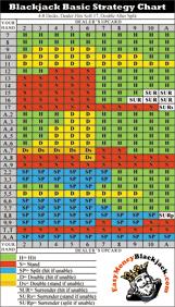 61 Punctual Black Jack Strategy Chart