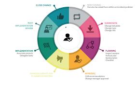 Change Management Planning Ss Plans Production Itil Process