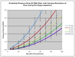 Gas Pressure Drop Chart Gek Wiki Filter Pressure Drop Vs Char Diameter