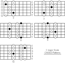Guitar Major Scale Patterns Amazing C Major Scale Note Information And Scale Diagrams For Guitarists