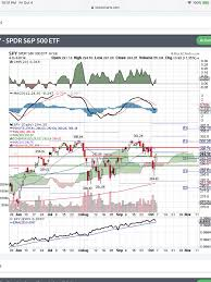 Strong Bounce Confirms Long Term Uptrend In Spy Spdr S P