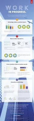 the future of work people pick technology over perks in new adobe the future of work people pick technology over perks in new adobe study business wire