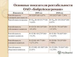 Презентация на тему Автор Работы Студентка Группы c  8 Основные показатели рентабельности