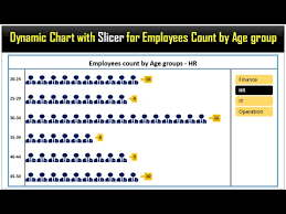 Count By 50 Chart Dynamic Chart With Slicer For Employees Count By Age Group