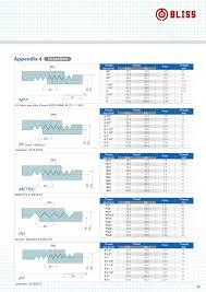 Thread Data Appendix 4 Bliss Yih Enterprise Co Ltd