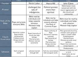 42 Categorical Reformation Chart