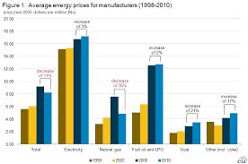 Energy Cost Chart Manufacturing Energy Consumption Survey Mecs U S Energy