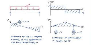 shear force diagram. visualisation of gradient shear force v equals -ve distributed load w; diagram o