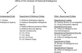 1 Challenges For The Intelligence Community Intelligence