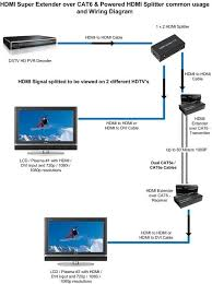 cat 5 wiring color diagram cat wiring diagrams 1x2 hdmi splitter hdcp hdmi1 3 wiring diagram cat wiring color diagram