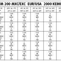 Ktm 200 Jetting Chart Jetting By Larry Mulock